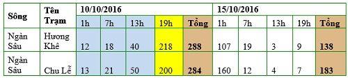 Bảng 1. Lượng mưa khu vực lân cận hồ Hố Hô các ngày 14 – 15/10/2016 (đơn vị: m3/s)